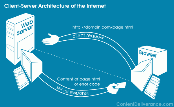 client-server-diagram-internet