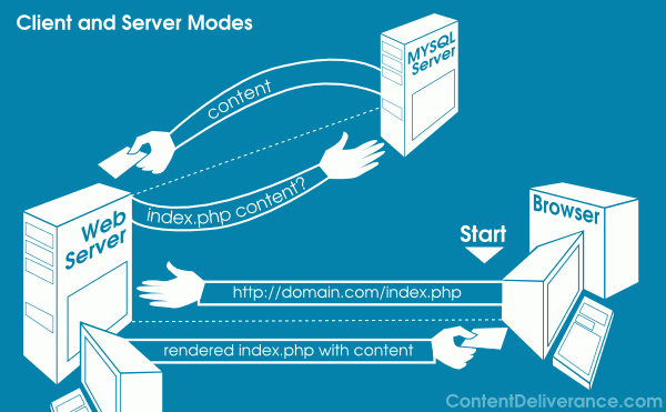 client-server-diagram-mysql
